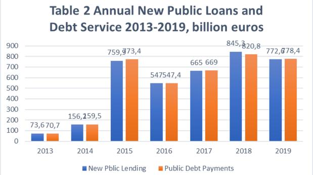 annual loans - debt service 2013-2019