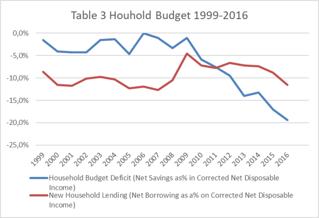household budget 1999-2016