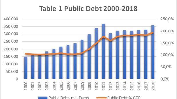public debt 2000-2018