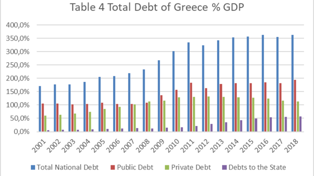 total debt of greece